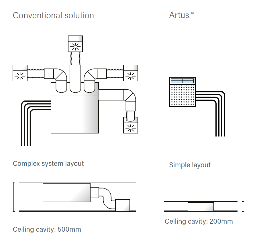 Artus™ Hybrid Fan Coil – a revolutionary new approach to